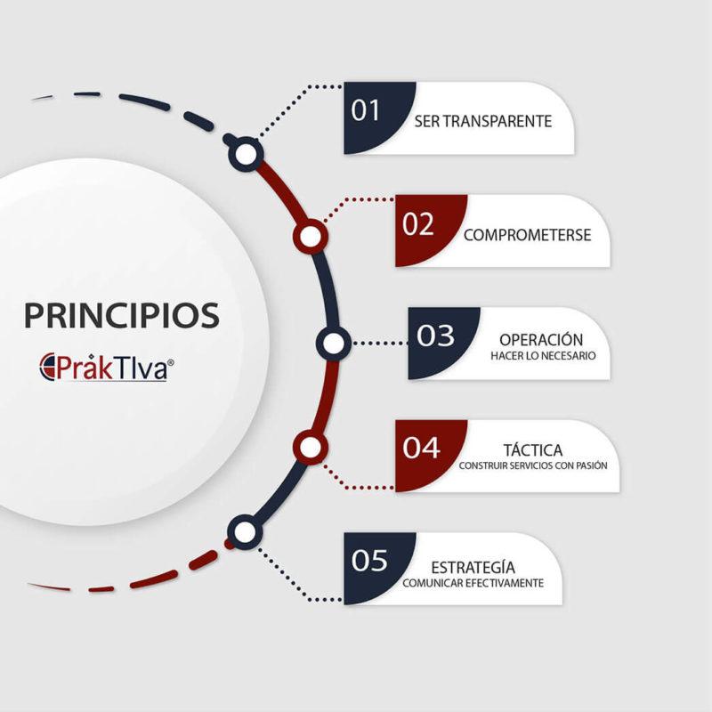 Principios praktiva